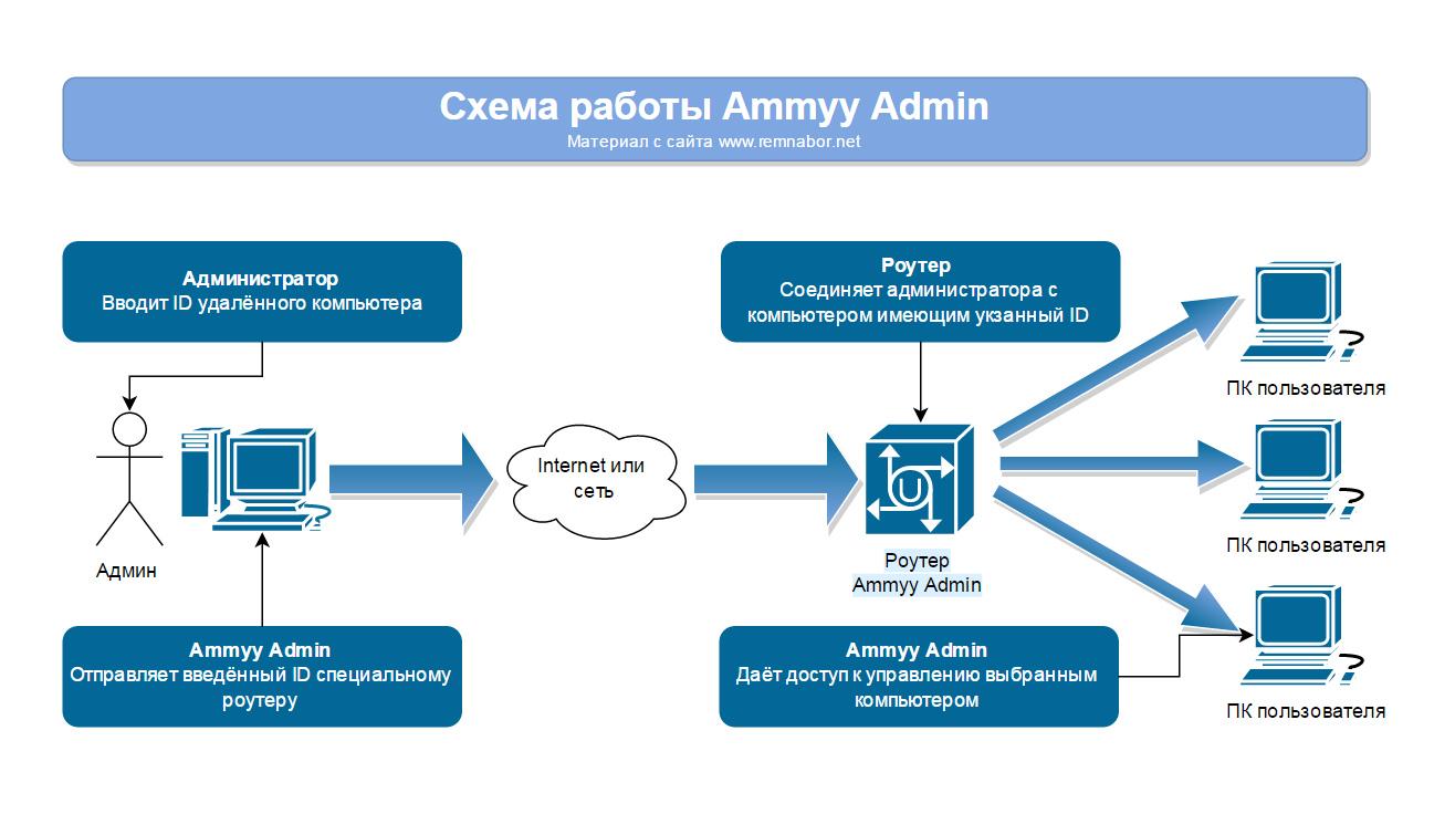 Эмми Админ 3.5 и его схема работы